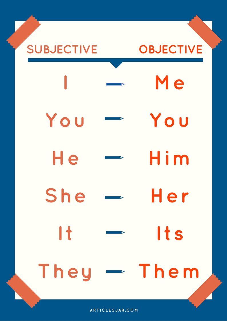 Subject And Object Pronouns English Grammar For Kids English Grammar English Learning Spoken [ 1123 x 794 Pixel ]