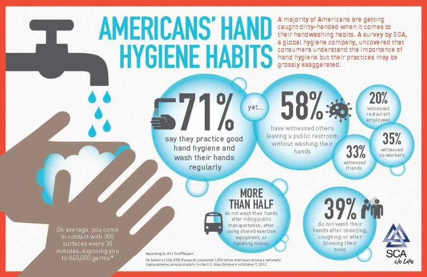 American S Hand Hygiene Habits Learn More About Healthy Home