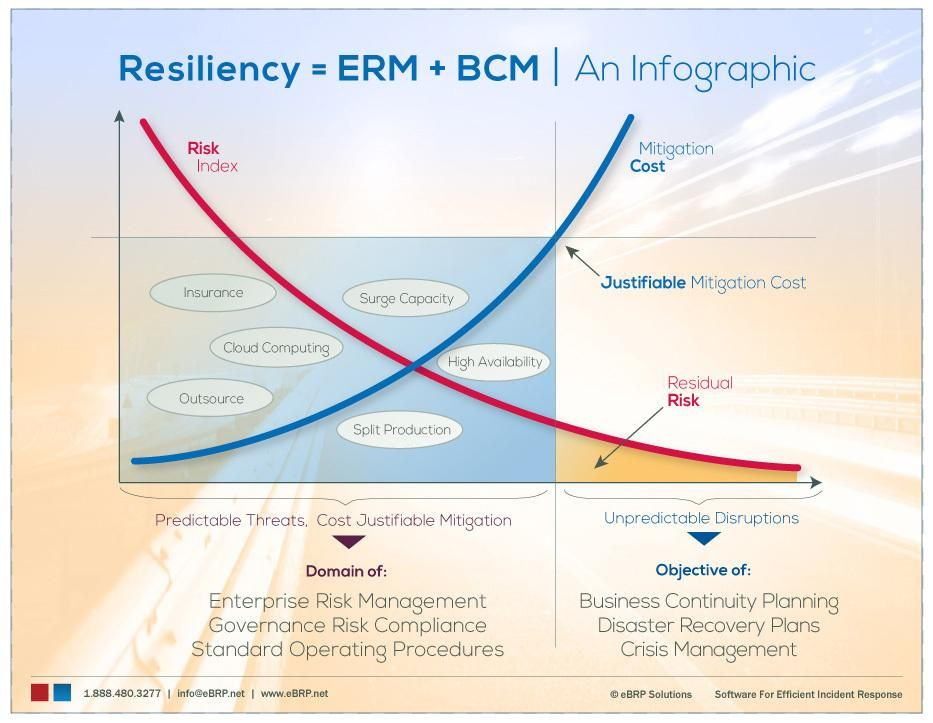Resiliency = ERM + BCM An Infoographic