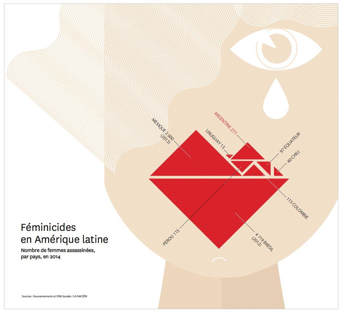 Feminicides Silence On Tue Danse Latine Amerique Latine Amerique