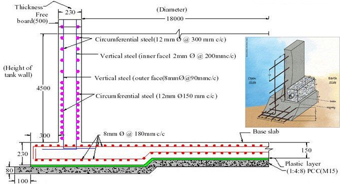 You Have To Design The Reinforced Concrete Wall Similar To A Compression Member Reinforced Concrete Wa Concrete Wall Reinforced Concrete Retaining Wall Design