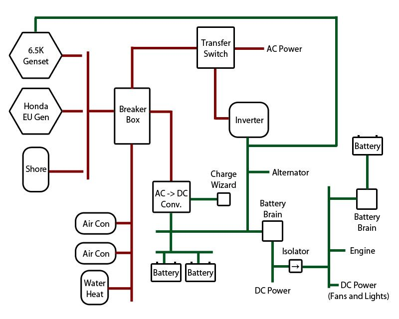 Wiring diagram build your own camper pinterest diagram and rv wiring diagram asfbconference2016 Images