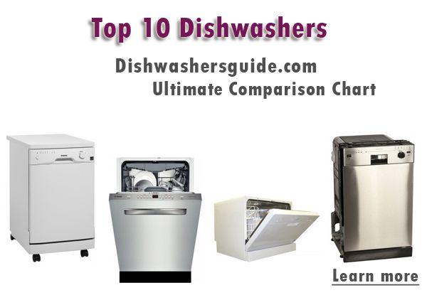What's the best dishwasher? Best dishwasher, Dishwasher