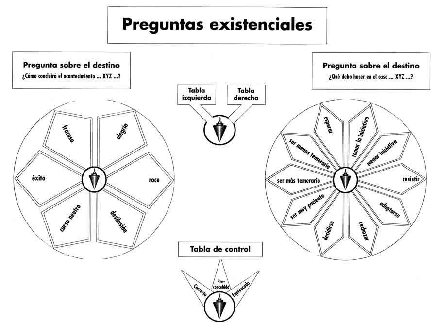 Resultado de imagen para plantilla de radiestesia   GRÁFICOS, TABLAS ...