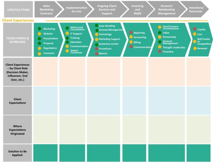 customer journey mapping in b2b customerthink customer journey