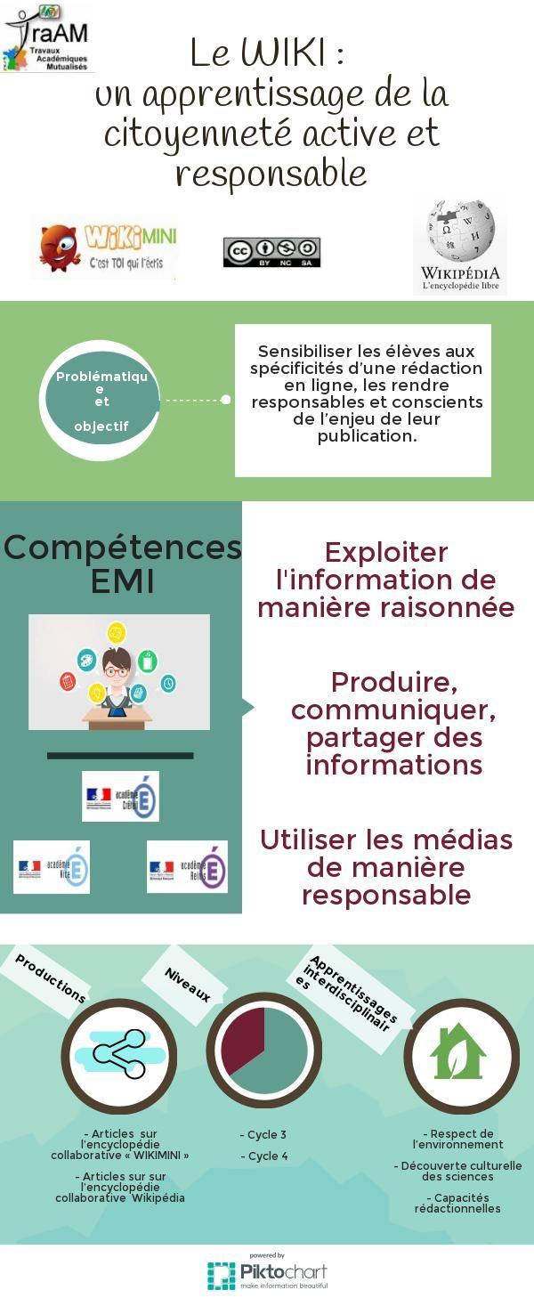 Wiki Infographic Piktochart Infographic Editor Education Aux Medias Citoyennete Numerique Citoyennete