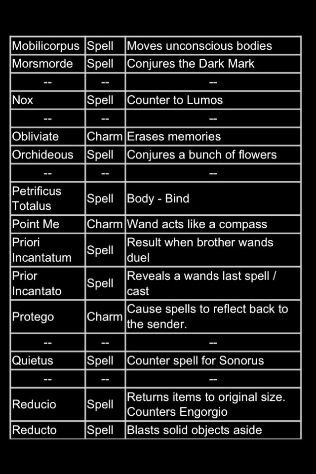 Harry Potter Spells I Must Go Put Them In My Spell Book Nerd Harry Potter Spells Harry Potter Universal Harry Potter Facts