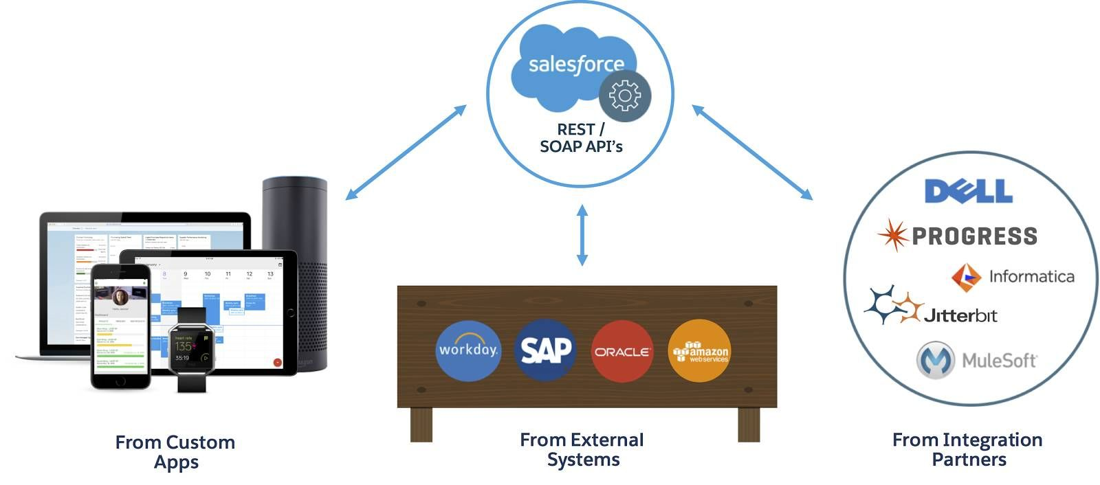 An infographic showing Salesforce REST and SOAP APIs connected to