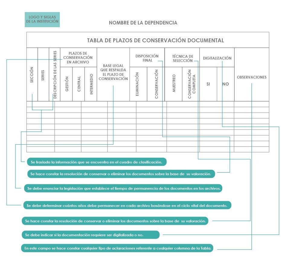 Conformación de la Tabla | Herramientas metodológicas | Material del ...
