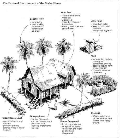 MAYLAY  Kampong compound (Source:The Malay house : rediscovering Malaysia's indigenous shelter system by Lim Jee Yuan )