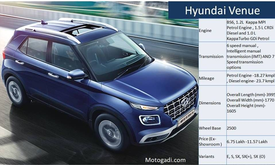 Hyundai Venue Price Specification Features And Images New Hyundai Hyundai Suv Models
