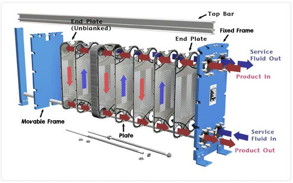 Recuperating Waste Heat With Heat Exchangers Heat Exchanger