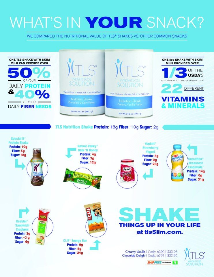 Nutrition Health Infographic