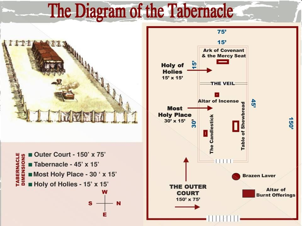 search the o 39 jays and google on pinterest : tabernacle diagram - findchart.co