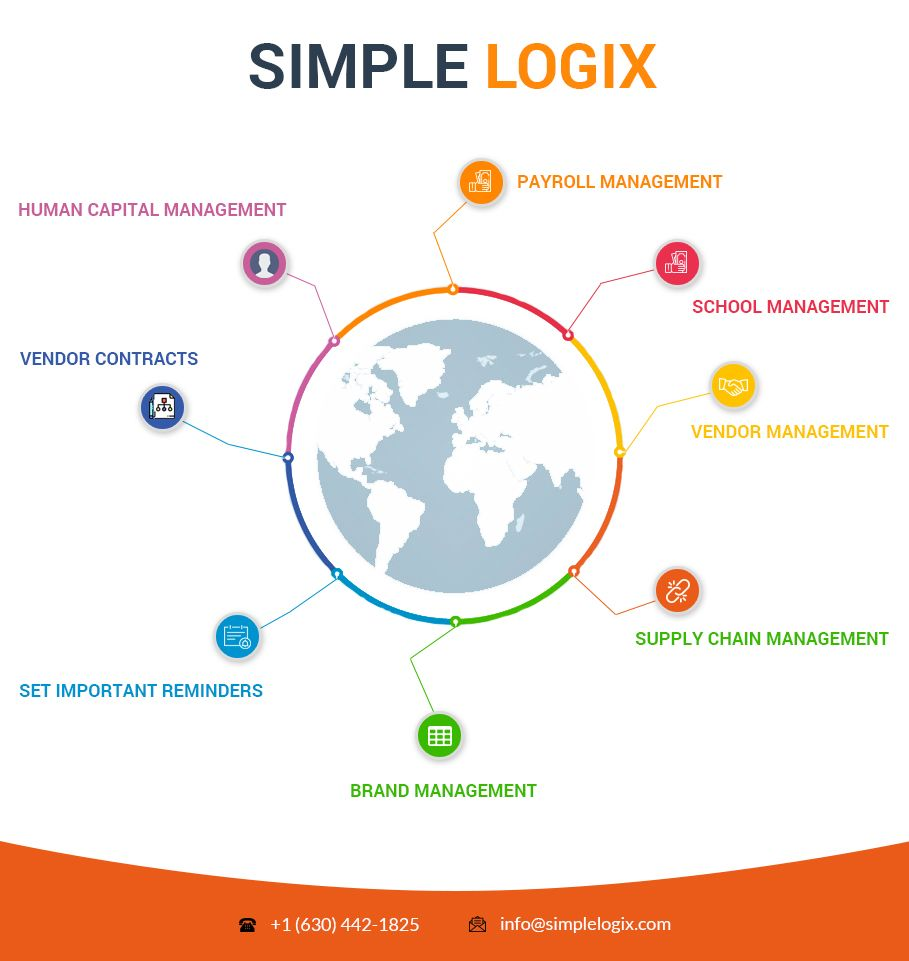 Simplelogix Software Modules Enterprise System Web Application Development Web Application