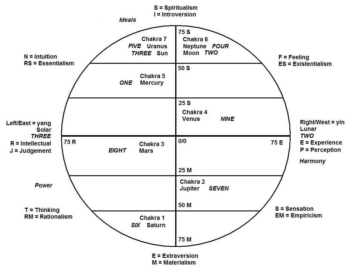 The enneagram is astrology occult pinterest aquarius pisces the enneagram is astrology nvjuhfo Images