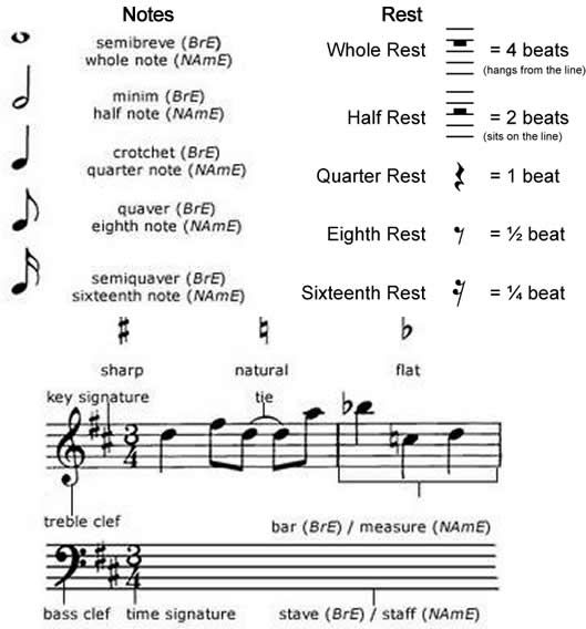 Piano Cheat Music Images: Learn The Vocabulary For Music Notation