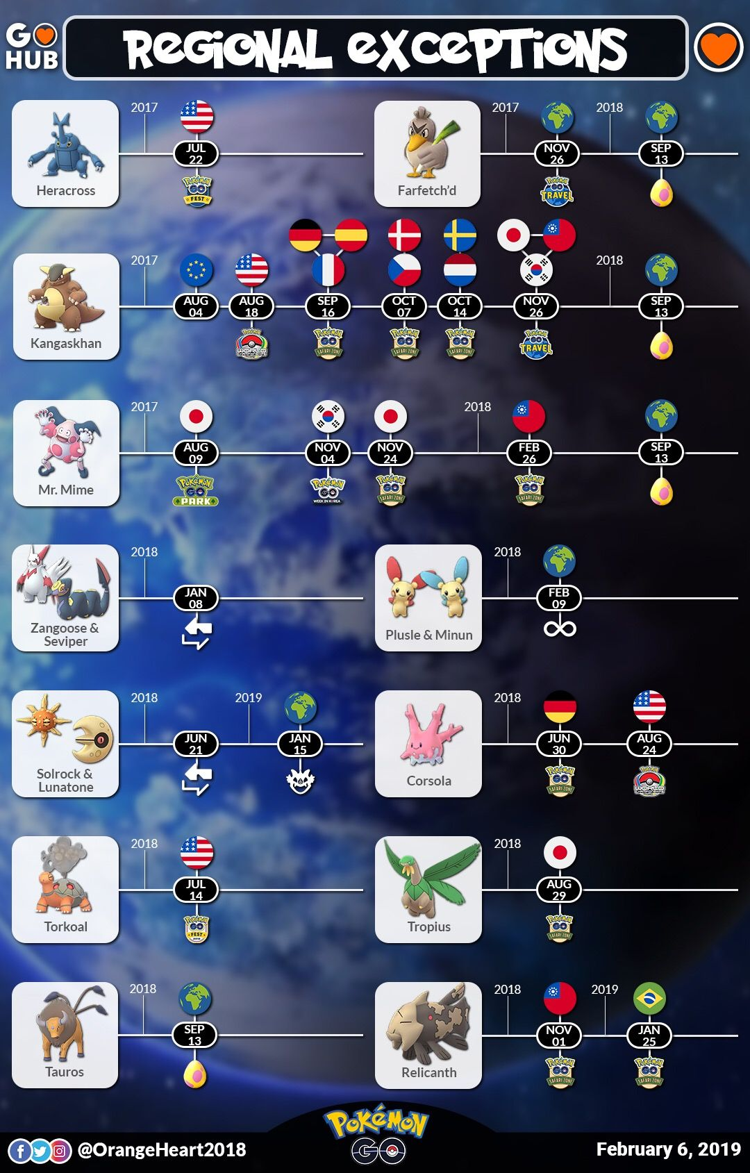 List Of Regional Pokemon In Pokemon Go And Where To Find Them Pokemon Go Hub In 2020 Pokemon Go Pokemon Pokemon Locations