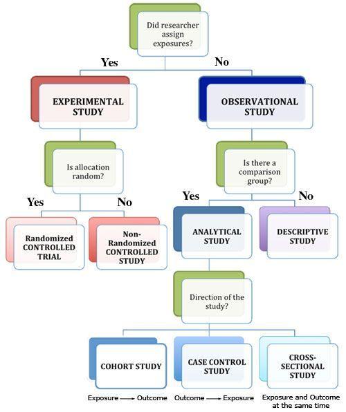 Types Of Epidemiology Studies Epidemiology 401 Pinterest