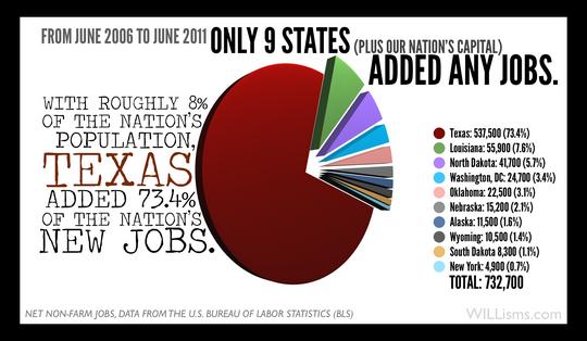 Texas Got It Right!Paperback Texas jobs, Texas