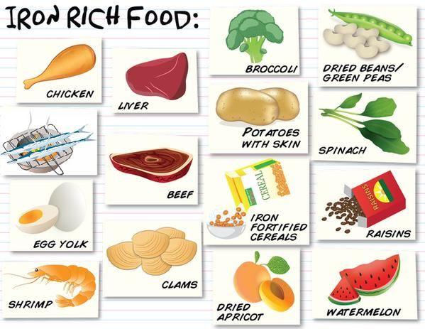اطعمة غنية بالحديد مجمع عيادات بيرل الرياض الازدهار 0112632424 Iron Rich Foods List Foods With Iron Iron Rich Foods