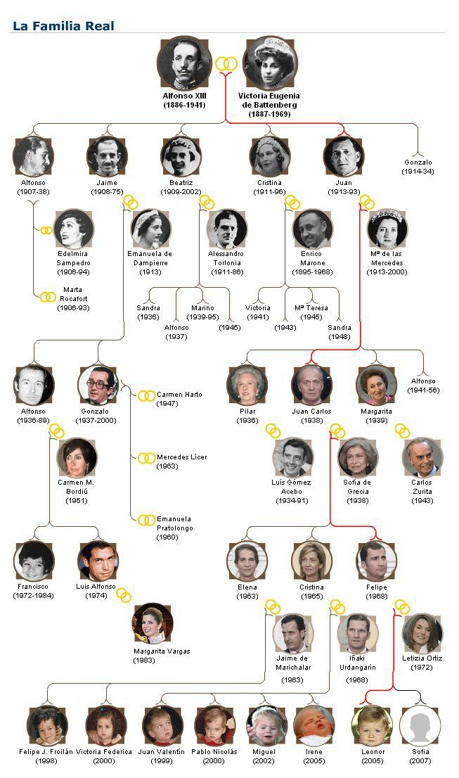 the history of spanish royalty juan carlos i King of spain, 1975-2014, who was instrumental in the country's peaceful  transition to democracy  the wedding of prince juan carlos and princess  sophia.