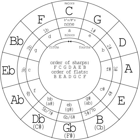 circle of fifths music pinterest music theory and pianos