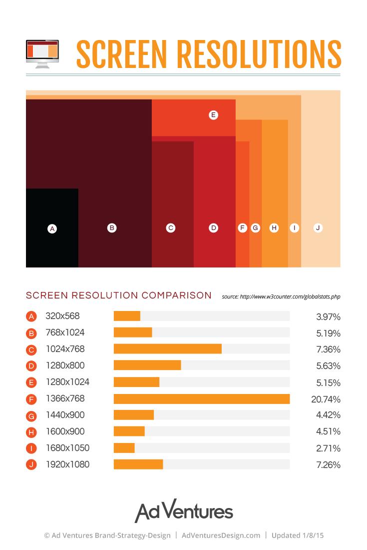 Screen Resolution Comparison Infographic Web Design Infographic Web Development Company