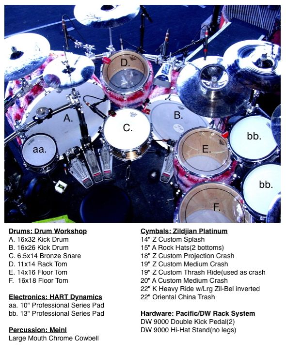 Steve Morrison Pro Drum Tech Tommy Lee And Others Drummerworld Official Discussion Forum Drums Tommy Lee Drum Kits