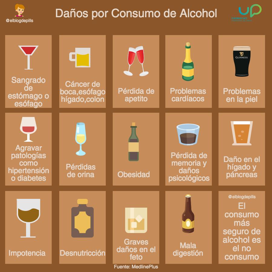 diabetes más alcohol