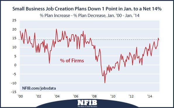 2015 Job Creation | job-creation-data-201502