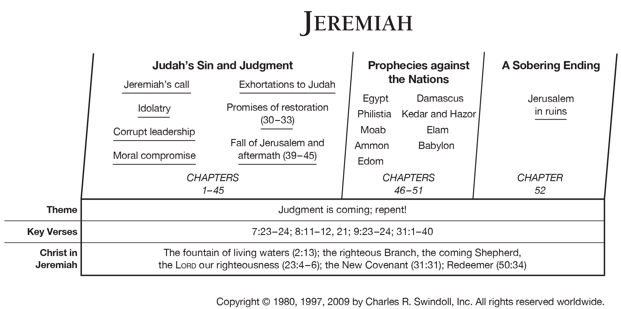 Lessons From the Life of Jeremiah | United Church of God