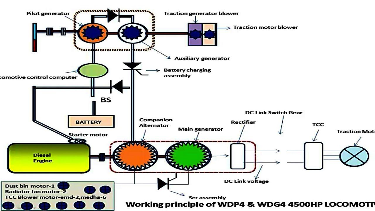 Full Animated 4500hp Wdp4 Wdg4 Wdp4d Wdg4d Train Lootive Working. Full Animated 4500hp Wdp4 Wdg4 Wdp4d Wdg4d Train Lootive Working Prin. Wiring. Electric Train Engine Diagram At Scoala.co