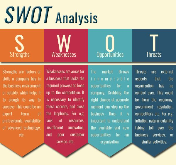 instructions for conducting a swot analysis Conducting a swot analysis in a group setting is an excellent way to go about evaluating your business first, it serves as an open forum for employees to express their opinions regarding the state of the business.