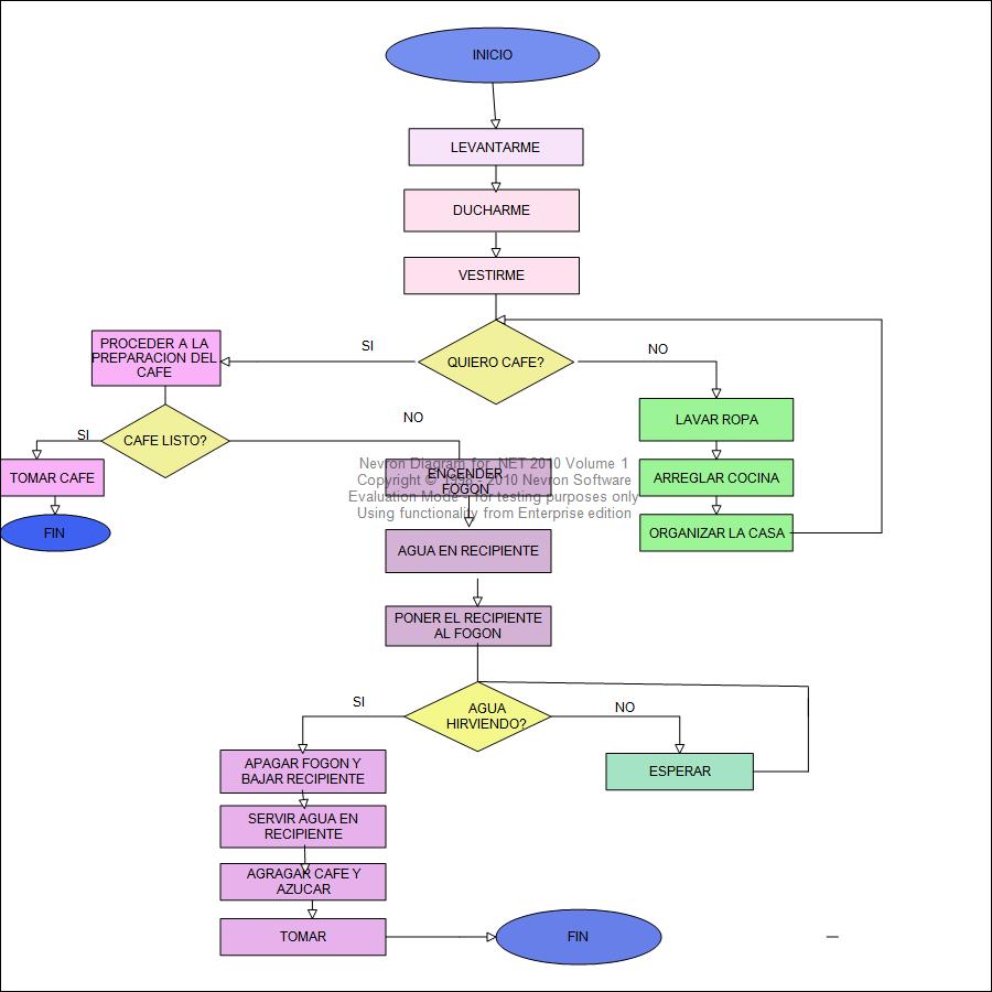 Resultado de imagen para diagrama de burbuja en diseo resultado de imagen para diagrama de burbuja en diseo arquitectonico ccuart Gallery