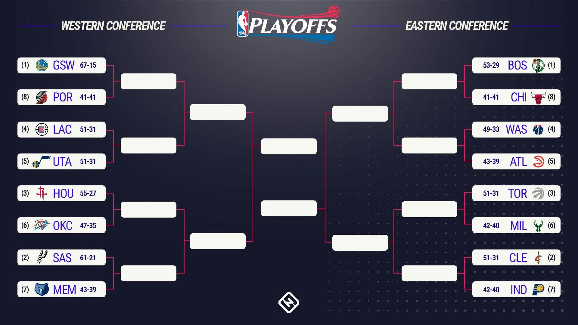 The NBA playoff picture has been set. (With images) Nba