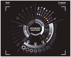 Canon Photography Cheat Sheet - Best Cheat Sheets