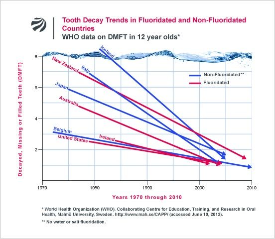 tooth decay trends 2