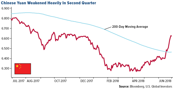 Chinese yuan weakened heavily in second quarter