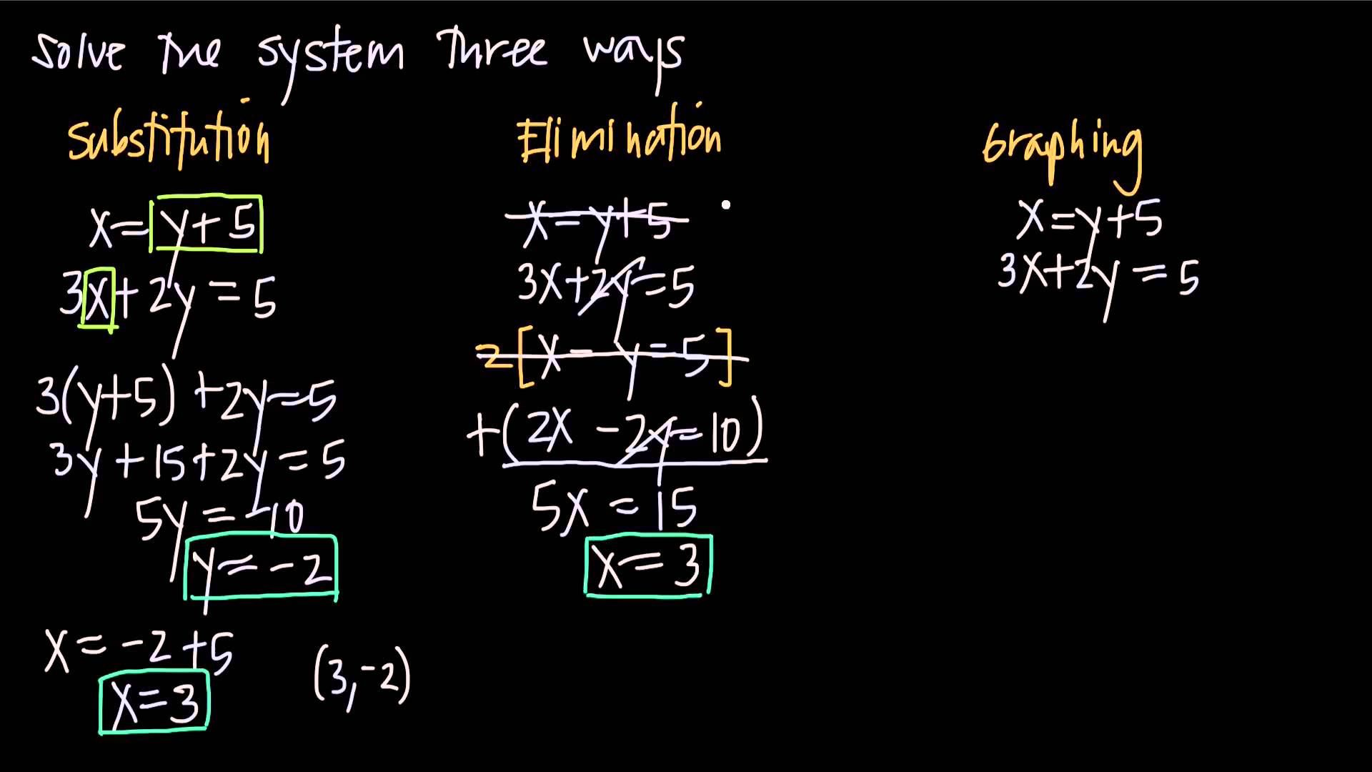Solving Systems Of Equations Three Ways