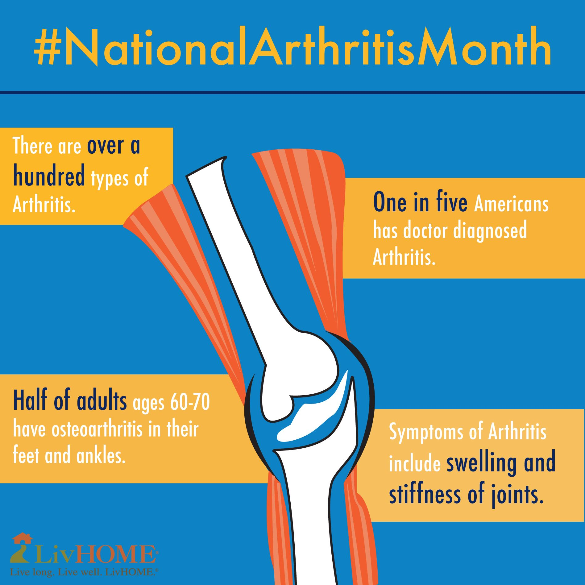 Prevalence You Take Some Time To Get Familiar With The Prevalence Of Arthritis