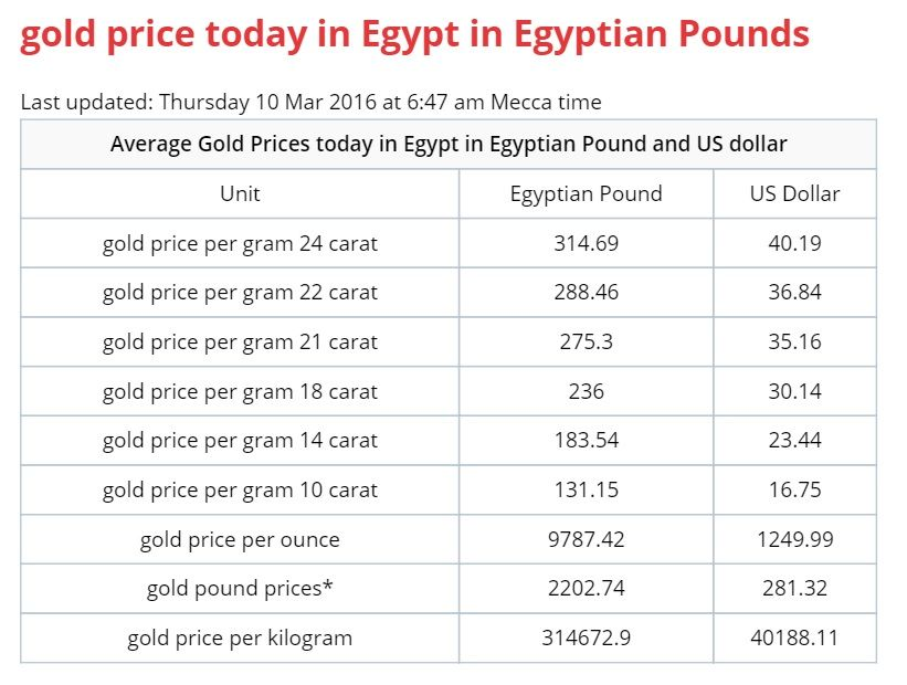 Pin By Gold Price On In Egypt