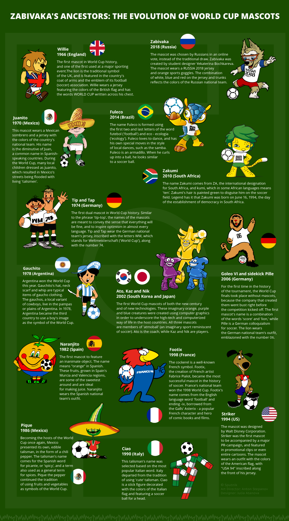The Evolution Of World Cup Mascots 1966 2018 World Football Best Football Team Football Is Life