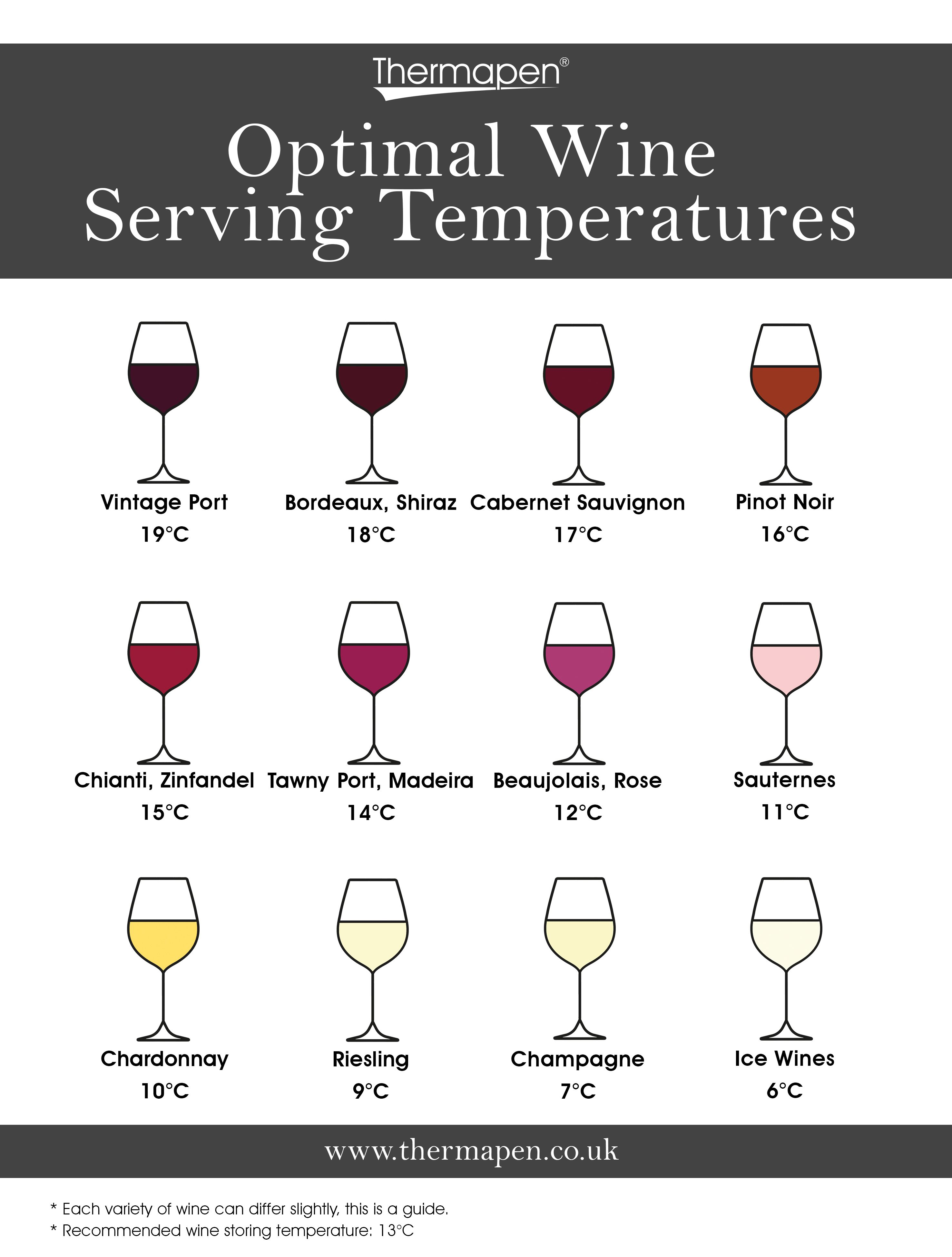Wine serving temperature wine of greece.