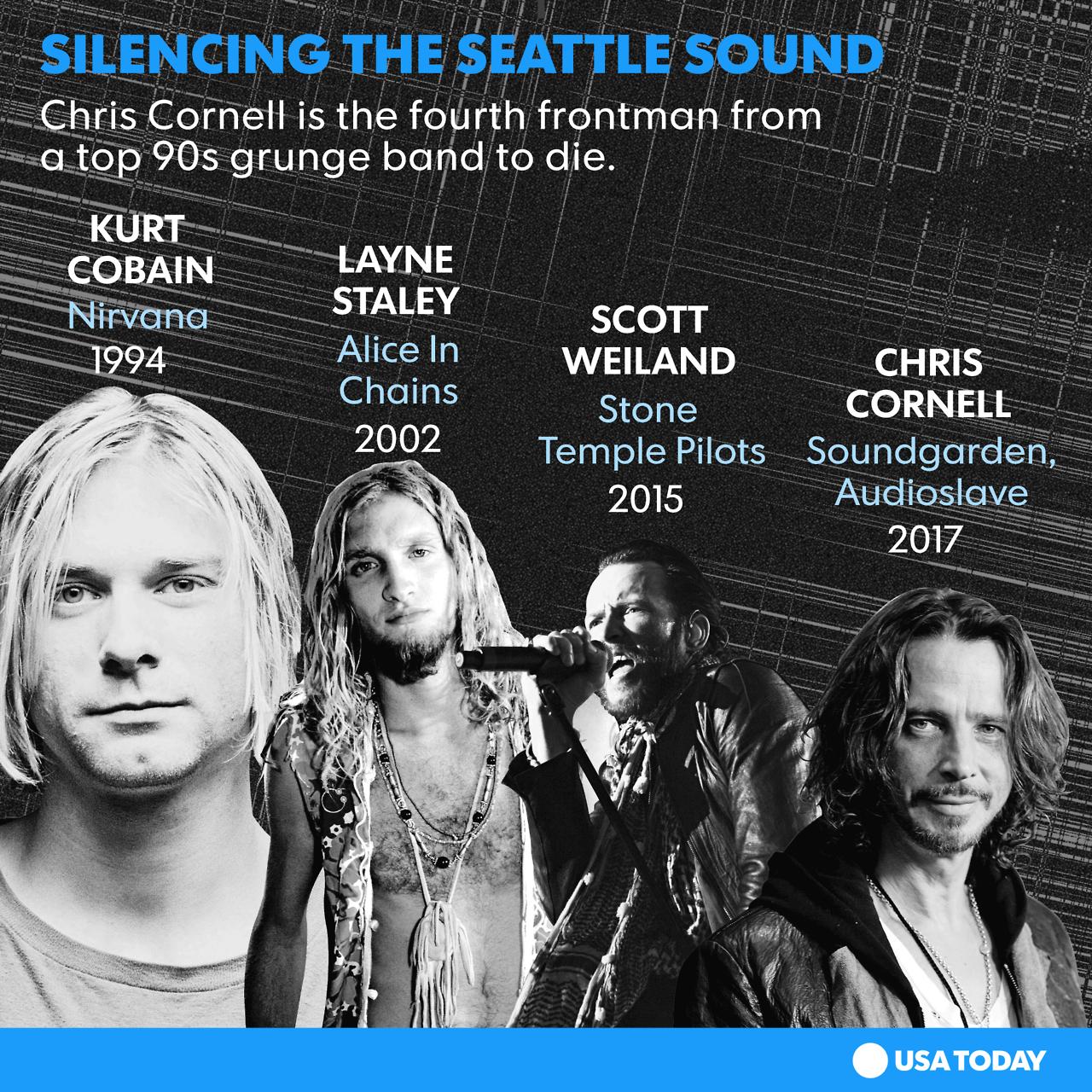 USA TODAY — Kurt Cobain. Layne Staley. Scott Weiland. And