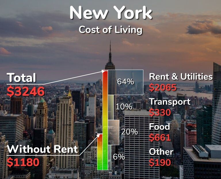Cost Of Living In New York City United States In 2020 50 Prices In Table Living In New York Cost Of Living United States Cities