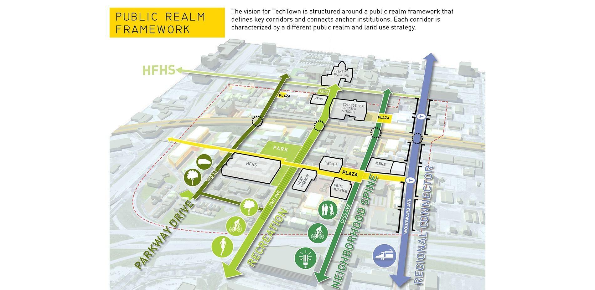 Public Realm Framework