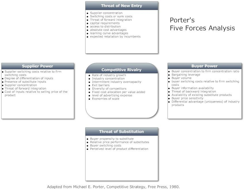 five force model Google Search Design Thinking Pinterest