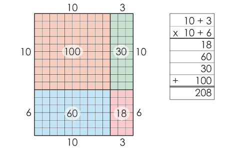 area model of multiplication math math multiplication math division fourth grade math. Black Bedroom Furniture Sets. Home Design Ideas