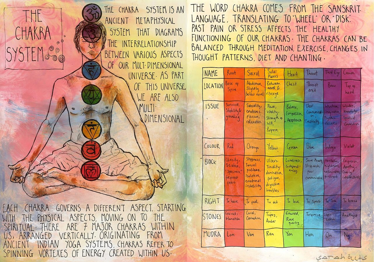 great diagram of the koshas